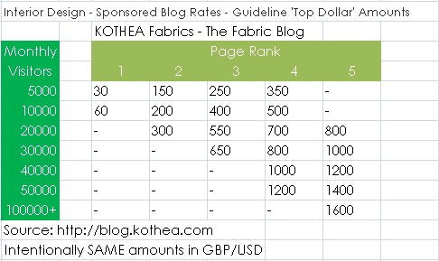 Sponsored blog posts stop getting conned kothea for Interior design services rates